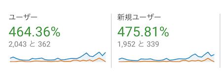 雑記ブログ2ヶ月目のユーザー数