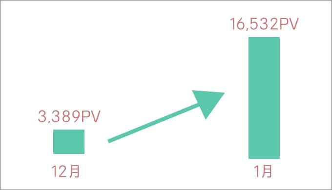 雑記ブログアクセス数の推移