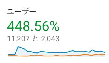 雑記ブログ3ヶ月目のユーザー数