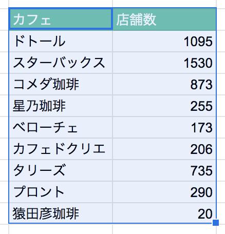 スプレッドシート 円グラフ